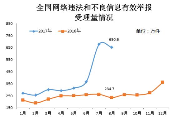 8月份全国网络违法和不良信息有效举报650.6万件