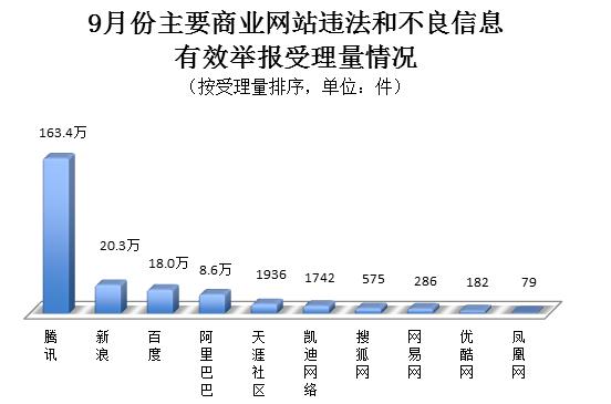 9月份全国网络违法和不良信息有效举报414.9万件